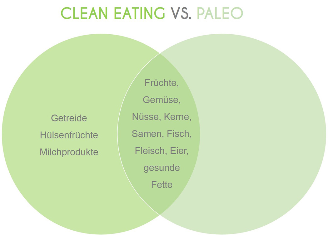 Clean Eating und Paleo im Vergleich