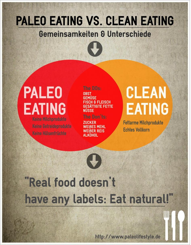 Clean Eating versus Paleo