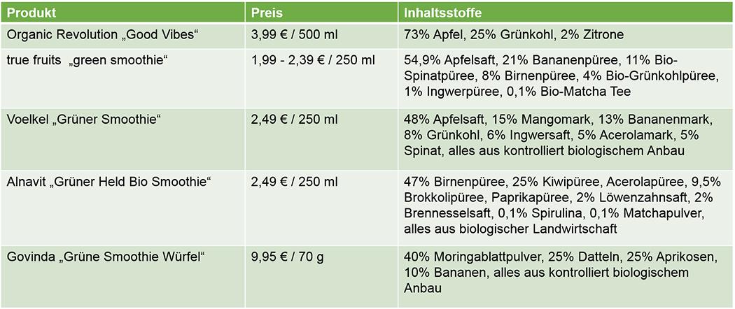 Grüne Smoothies to go Vergleich